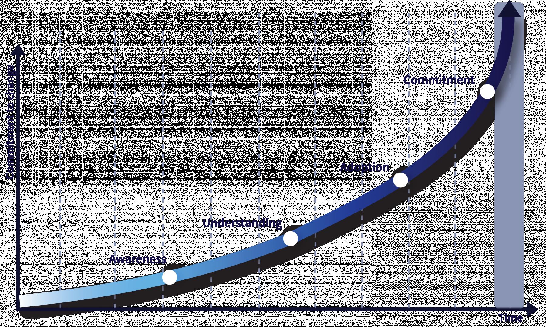 Change Commitment Curve