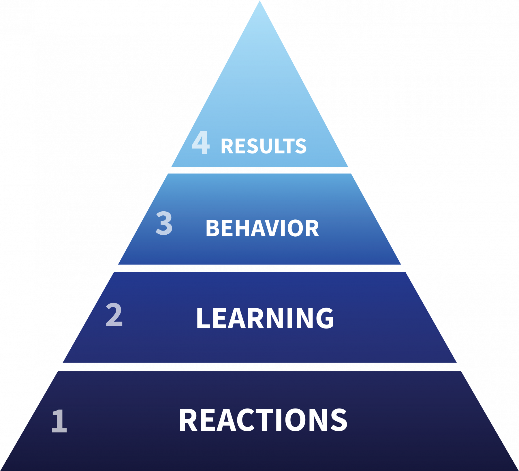 Kirkpatrick's Four Levels of Evaluation